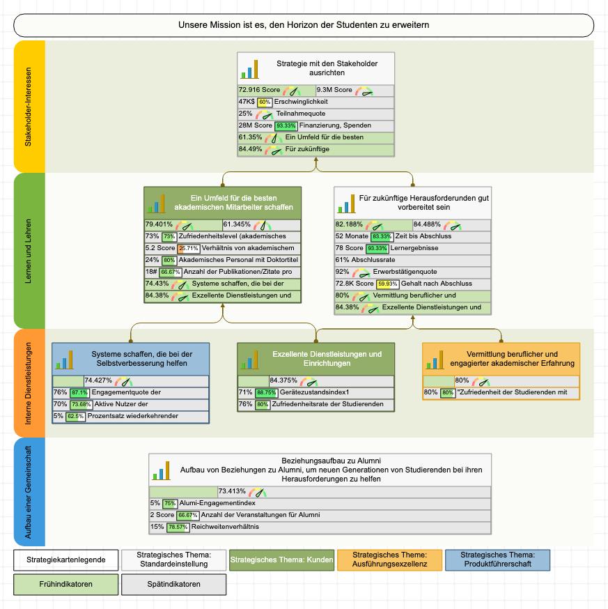 Strategiekarte erstellt mit BSC Designer Software