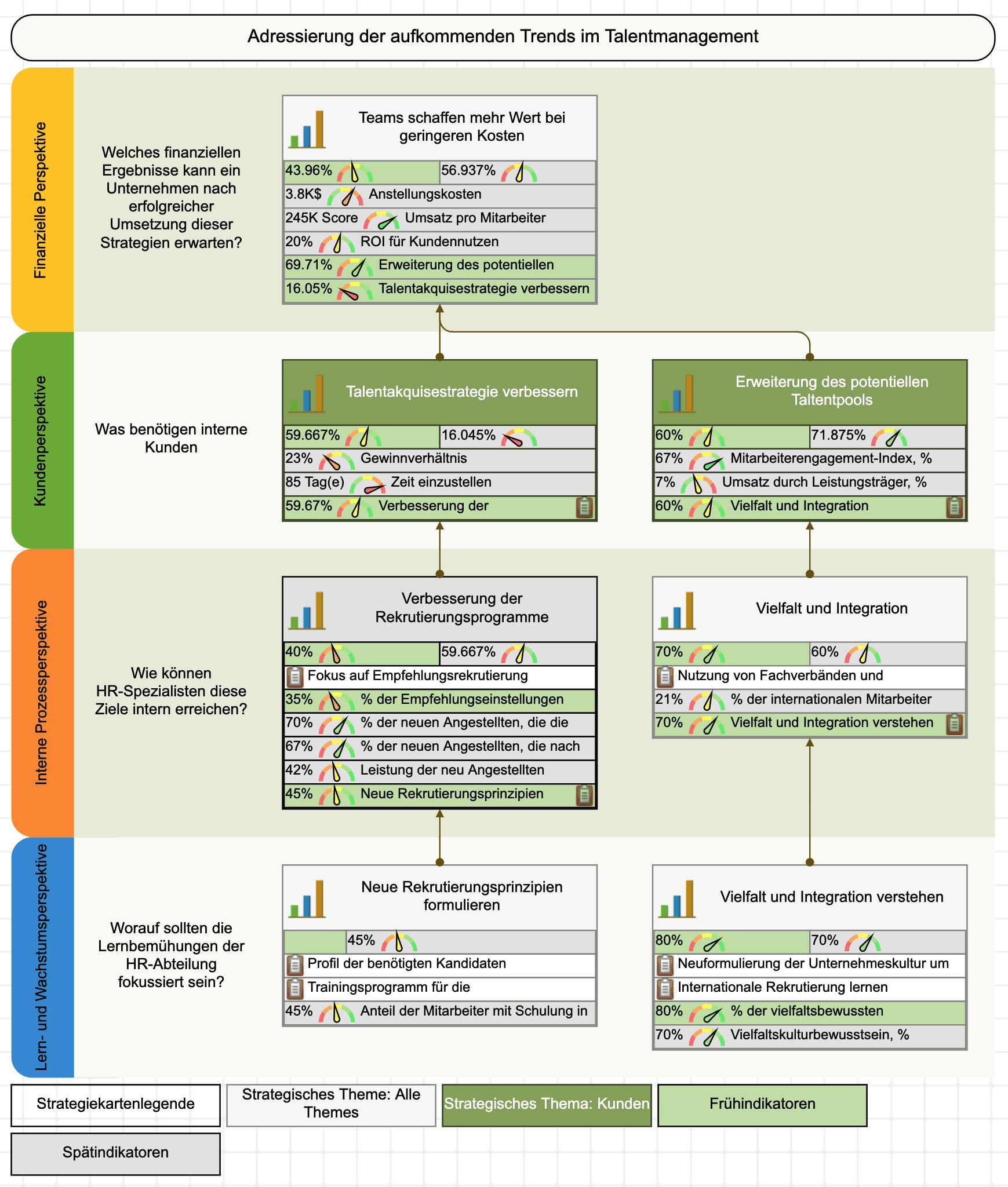 Schöne Strategiekarte, erstellt mit der BSC Designer-Software