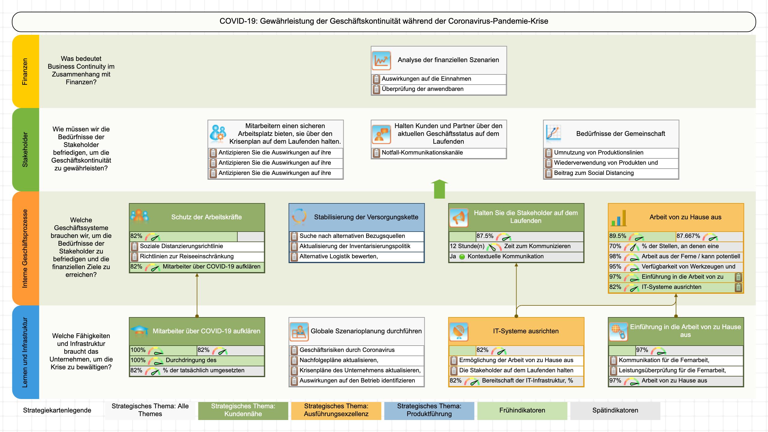 COVID 19 - eine Strategiekartenvorlage für die Coronavirus-Reaktionsstrategie