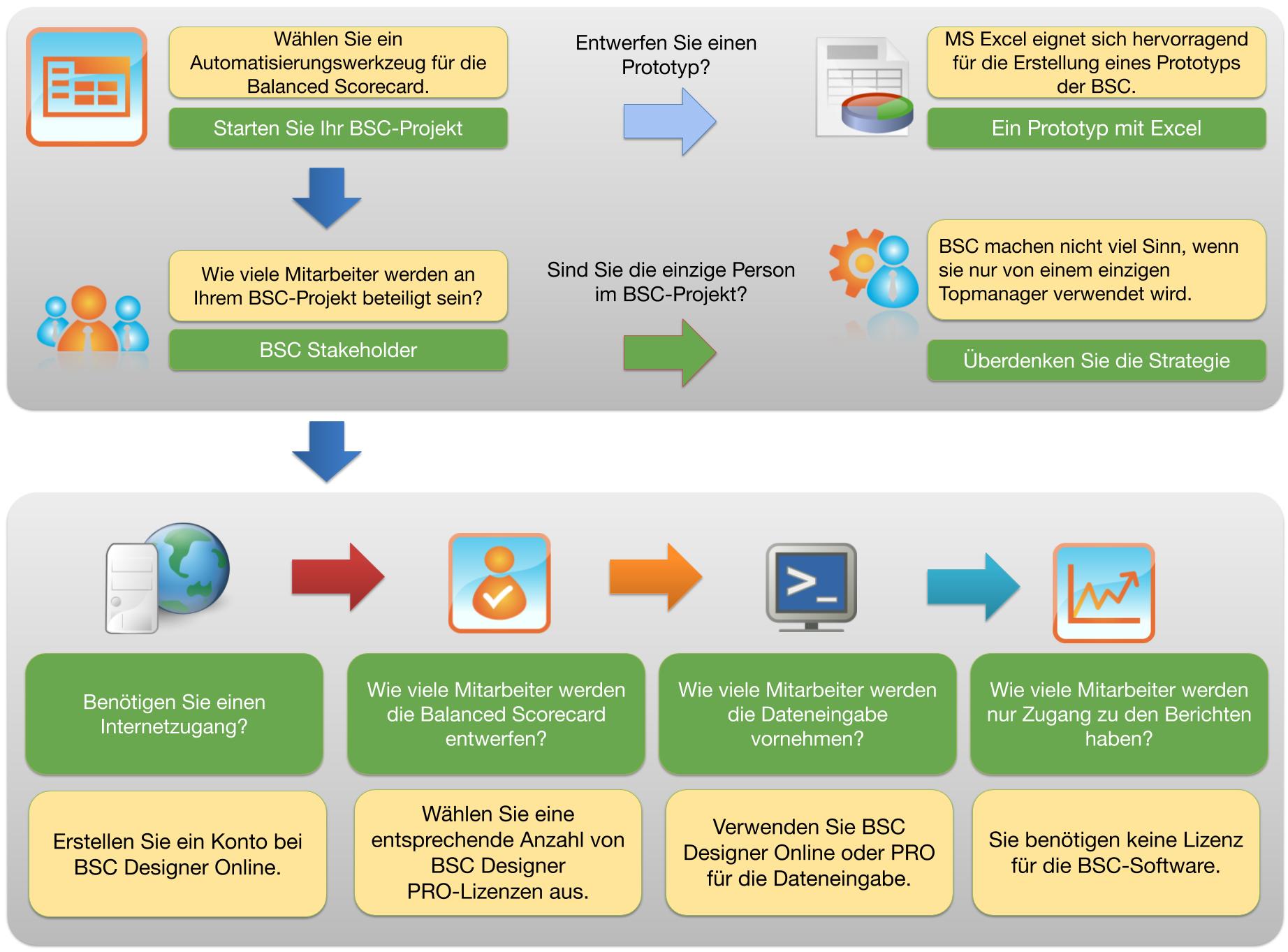 Auswahl des Software-Tools für die Balanced Scorecard