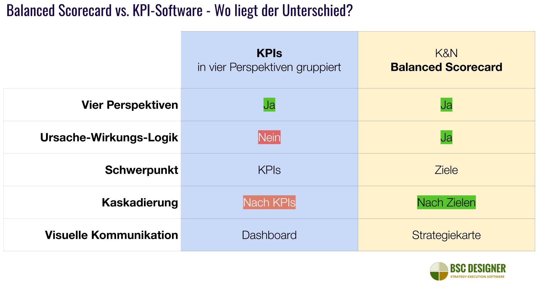Software für K&N Balanced Scorecard im Vergleich zu der Software für KPIs