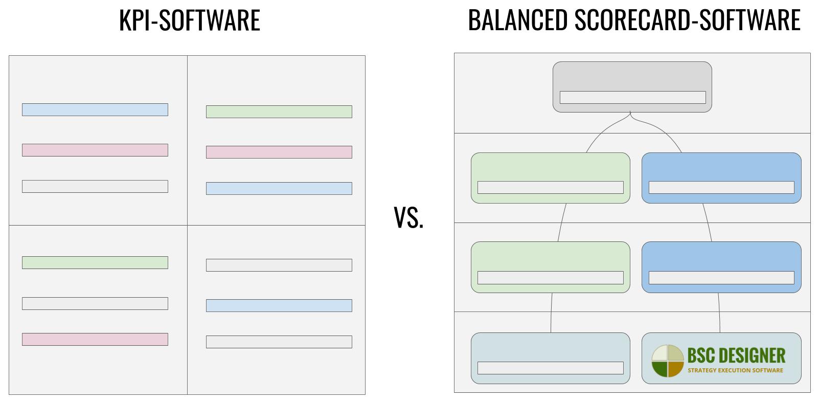 Balanced Scorecard vs KPI Software - Was ist der Unterschied?
