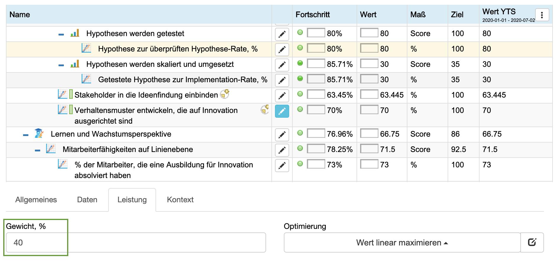 Gewichteter KPI für den Innovations-Pipeline-Index
