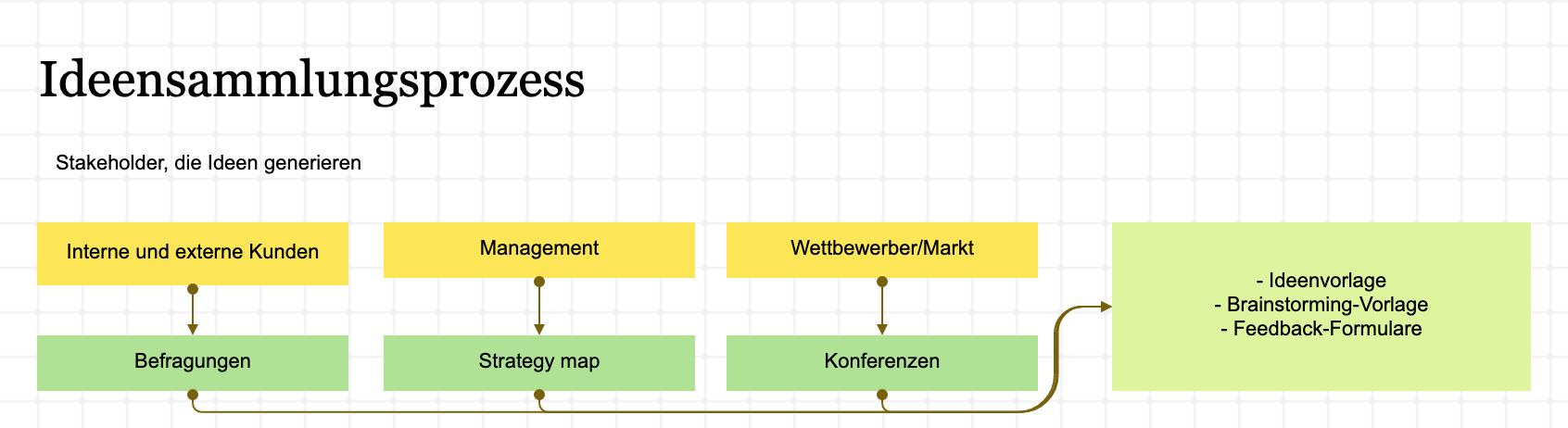 Eine Prozesslandkarte zeigt, wie innovative Ideen in Ihrer Organisation gesammelt und getestet werden