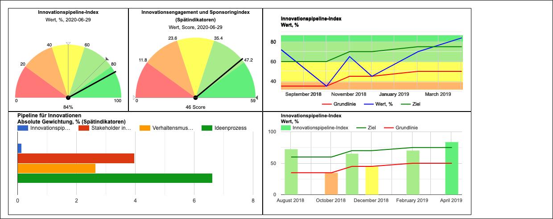 Leistungs-Dashboard für Innovationen