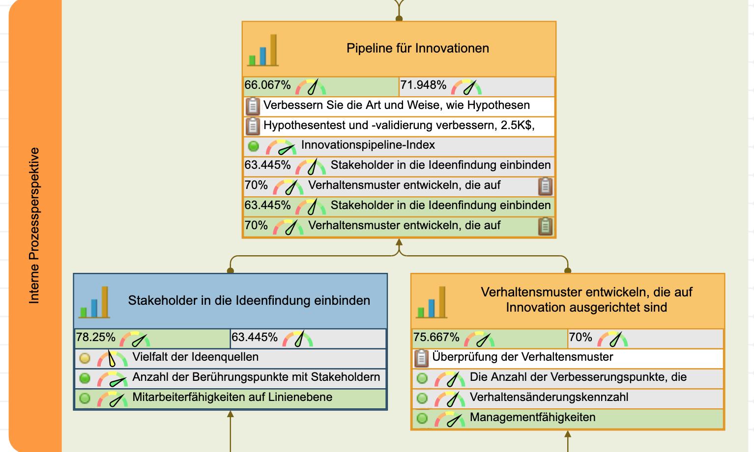 Interne Geschäftsprozesse auf Innovationen vorbereiten
