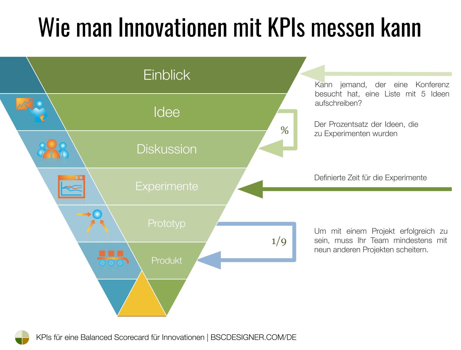 Wie man gute KPIs zur Messung von Innovationen findet