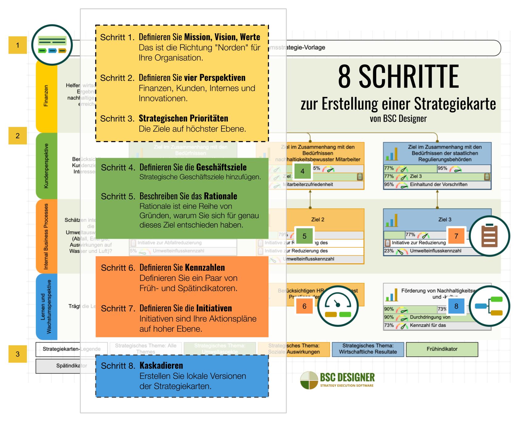 8 SCHRITTE, um mit BSC Designer eine Strategiekarte zu erstellen