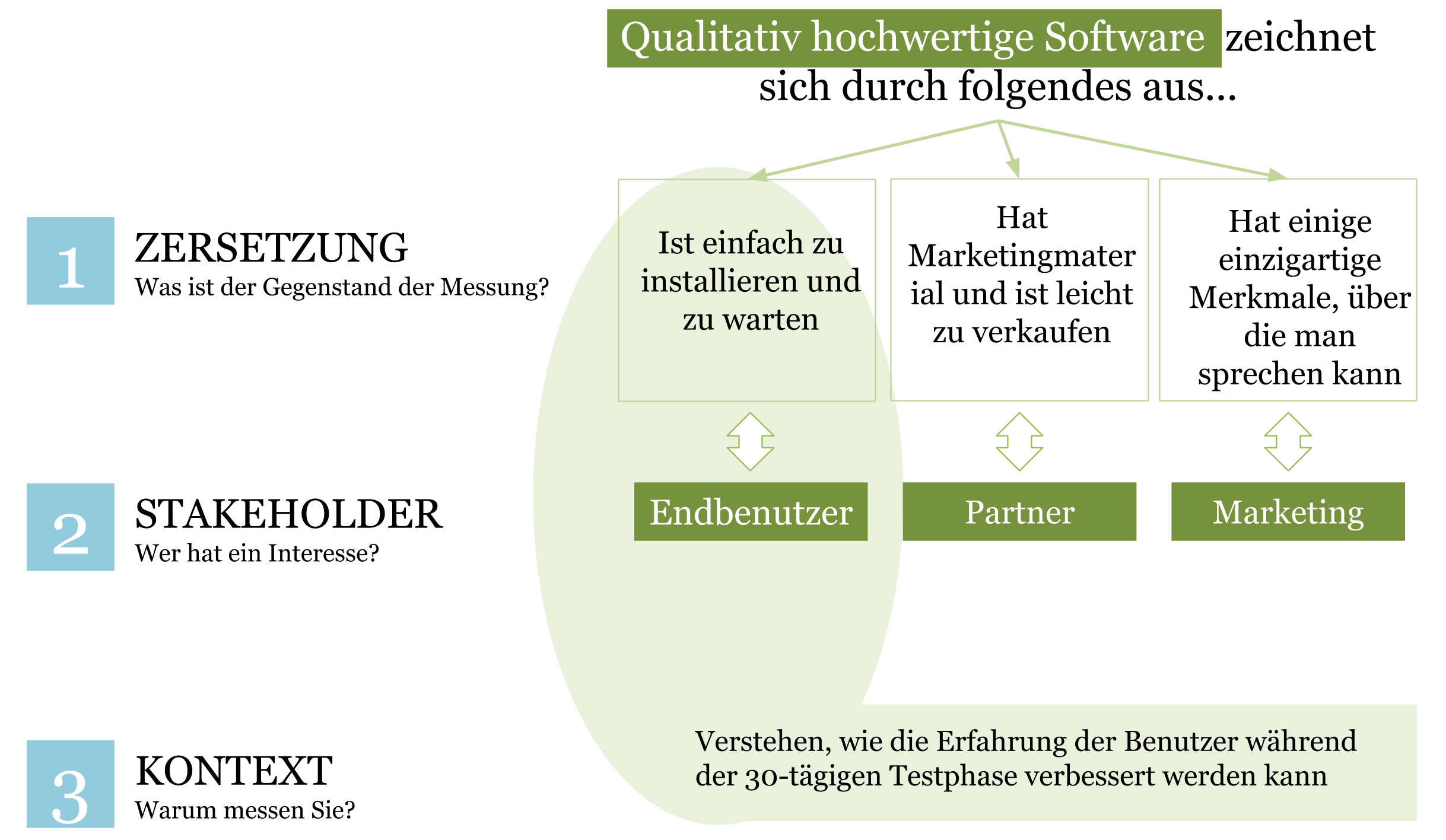 3 Schritte: Zerlegung, Stakeholder, Kontext