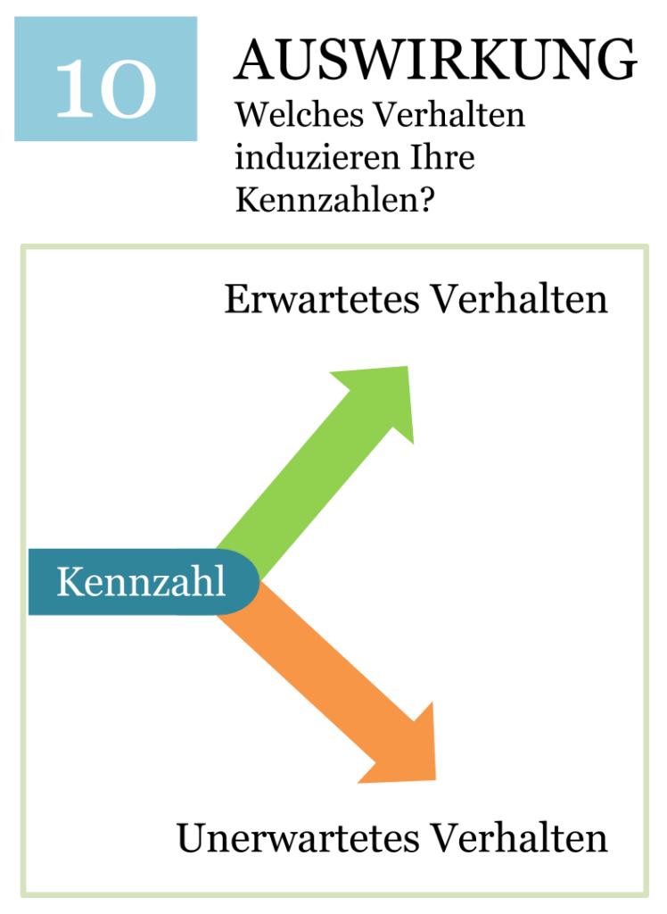 Auswirkungen messen - KPI System