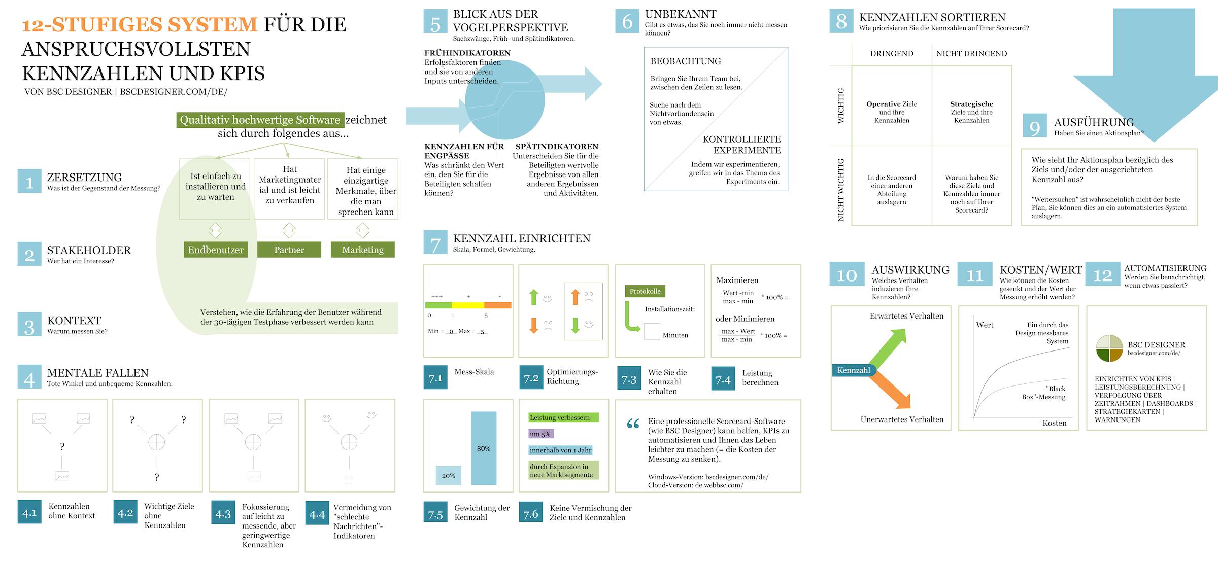 12-schrittiges KPI-System zur Ermittlung von KPIs für die schwierigsten Geschäftssituationen