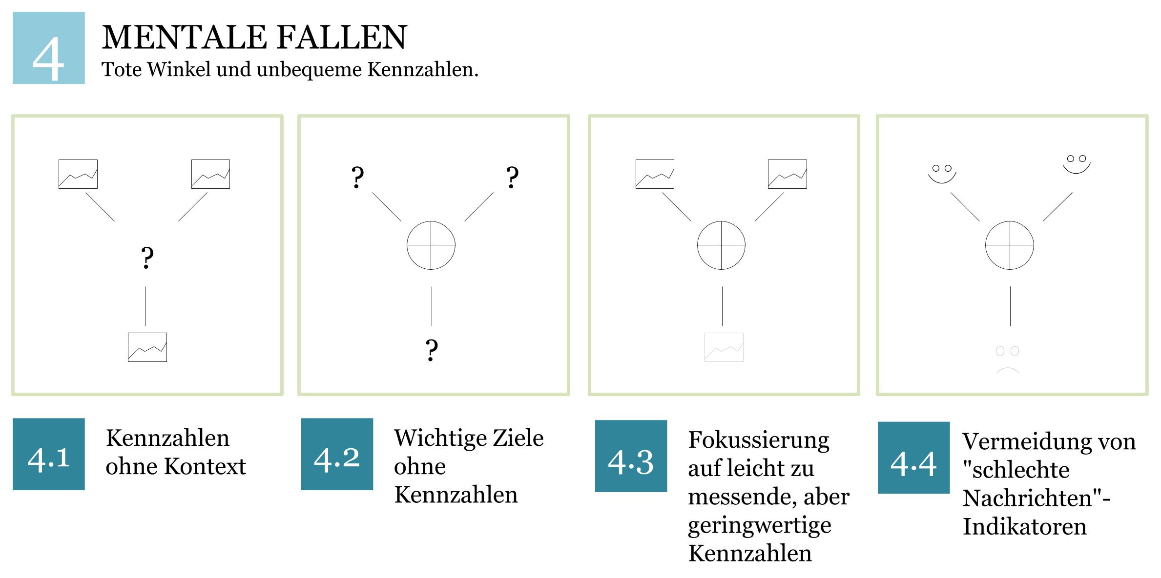 Mentale Fallen KPI-System