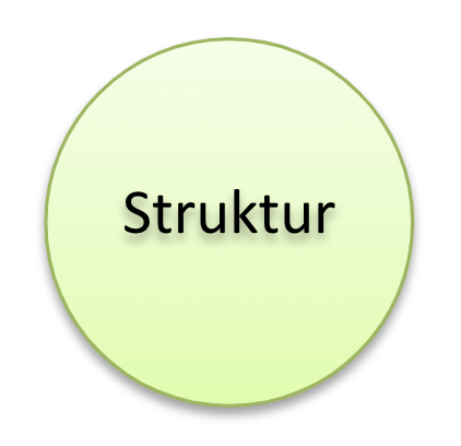Strukturelement des 7-S-Rahmens