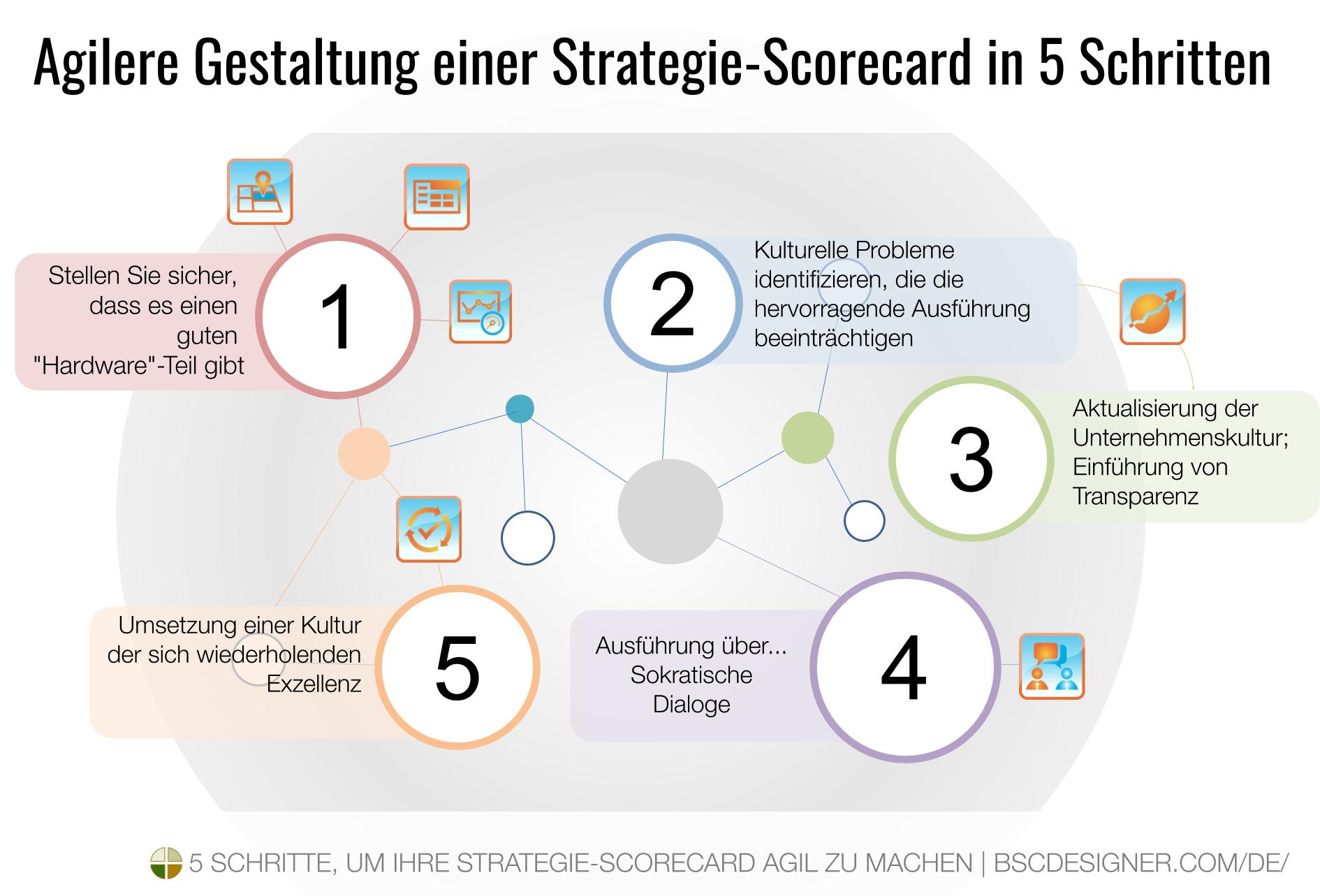 Eine Strategie-Scorecard in 5 Schritten agiler machen