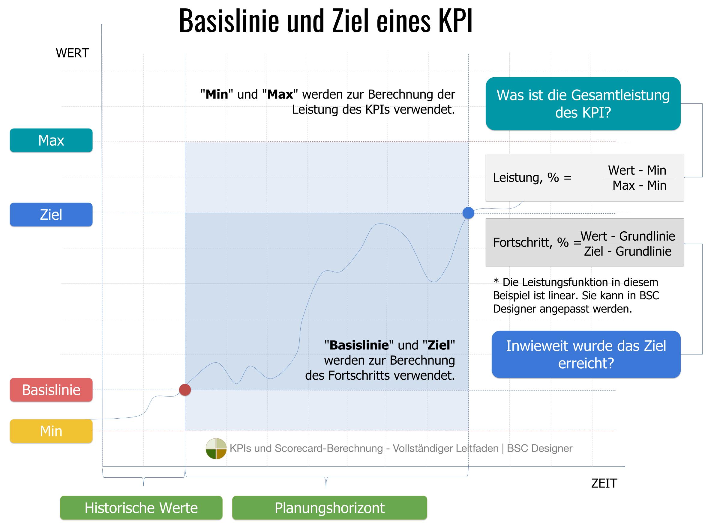 Basislinie und Ziel eines KPI