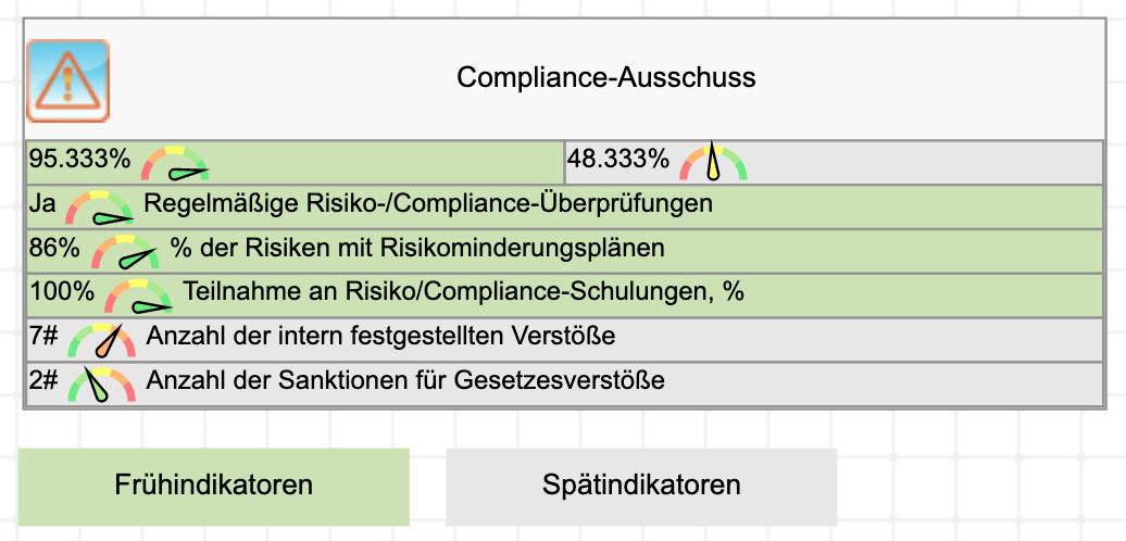KPIs für den Compliance-Ausschuss
