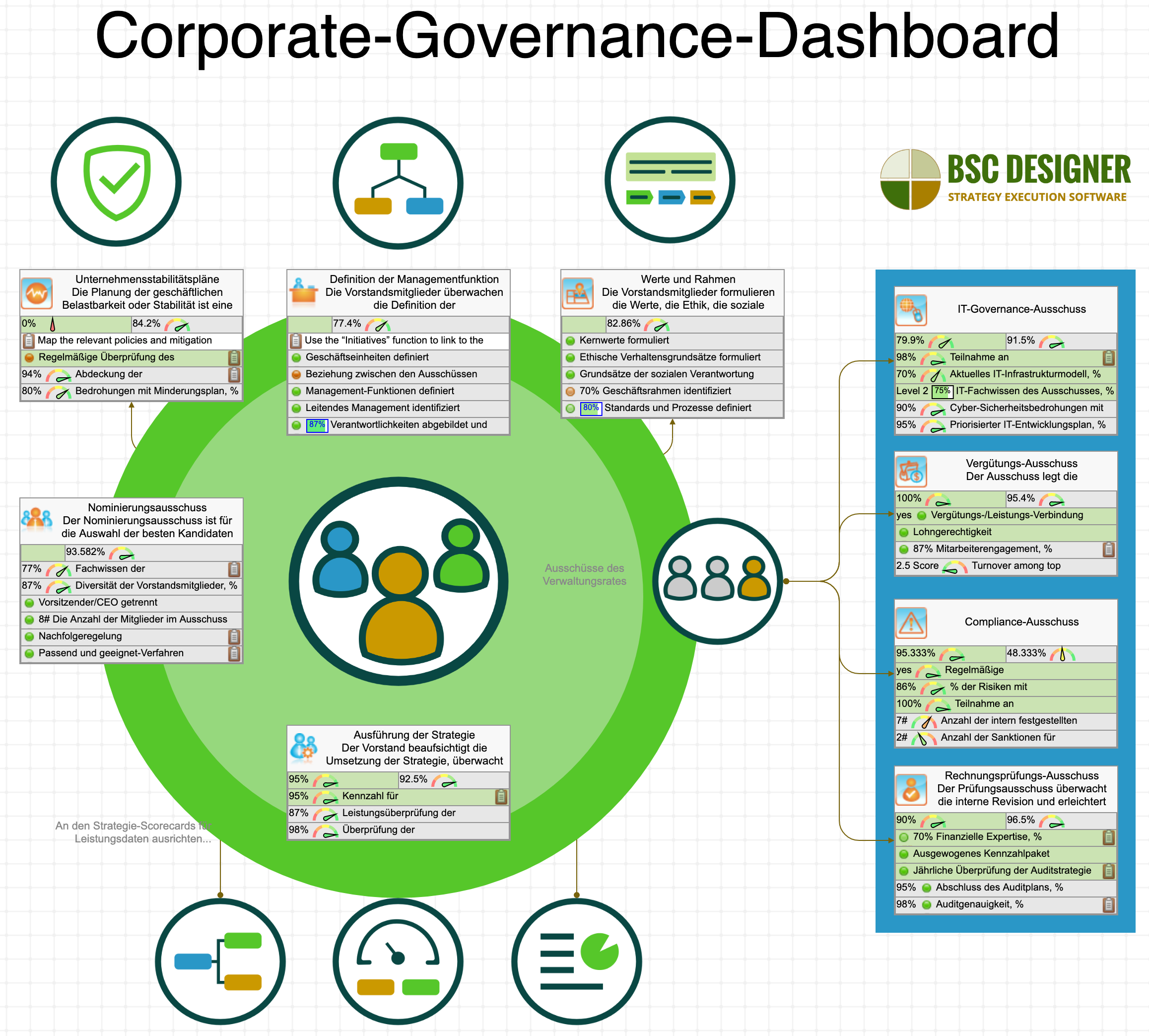 Corporate Governance-Dashboard mit KPIs