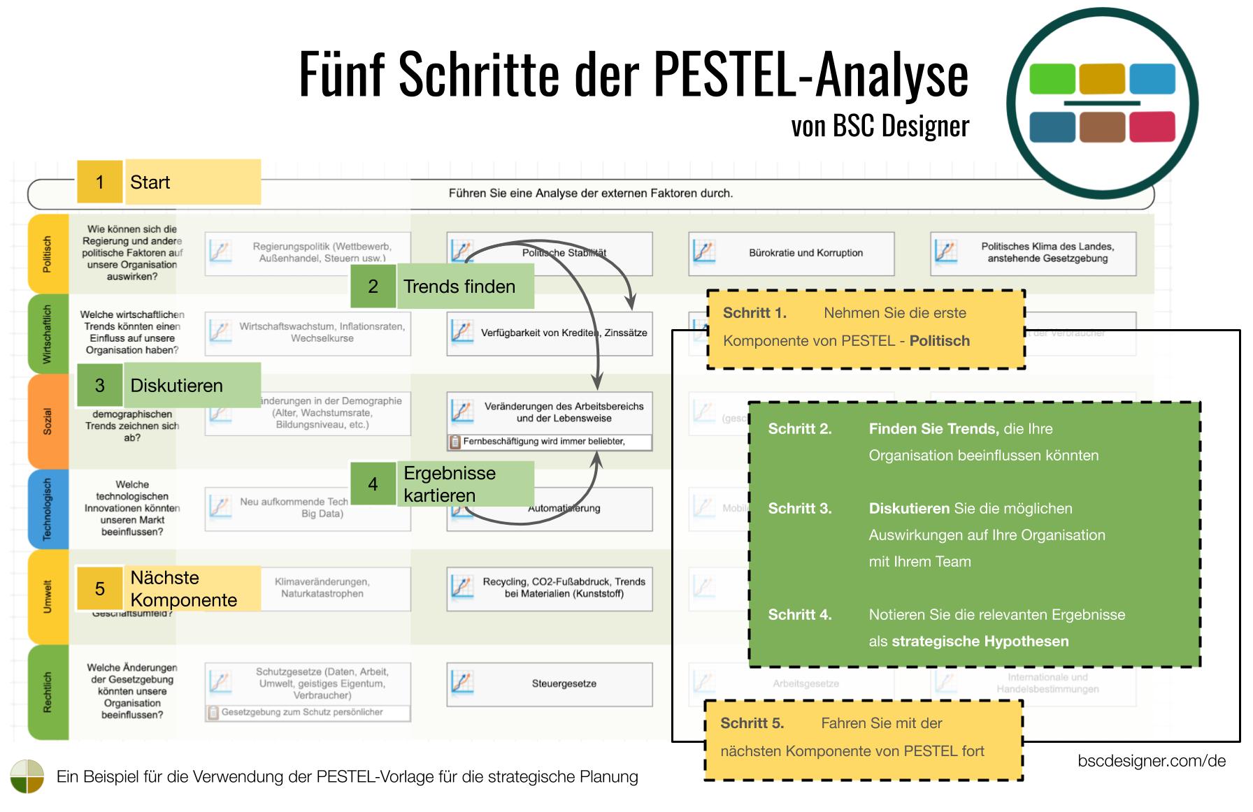 Fünf Schritte der PESTEL-Analyse