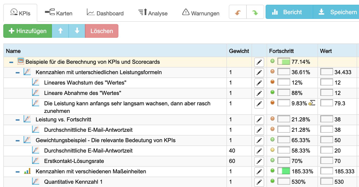 Hierarchische Scorecard in BSC Designer
