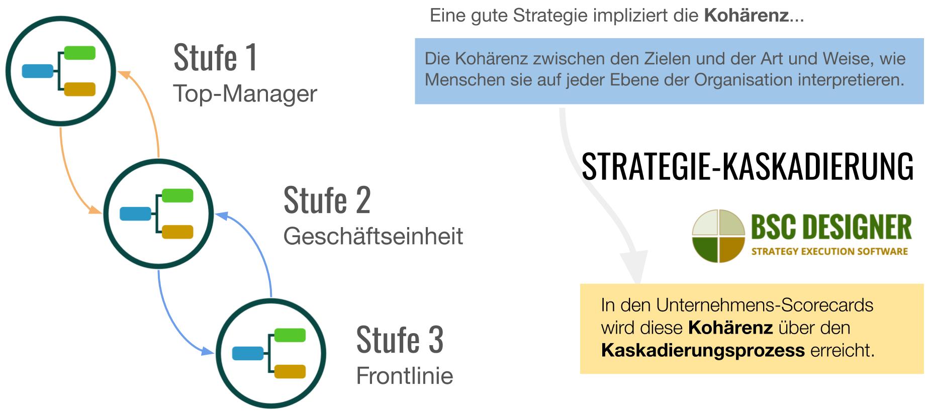 Strategie-Kaskadierung