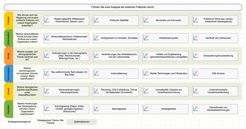 PESTEL-Analysevorlage im BSC Designer
