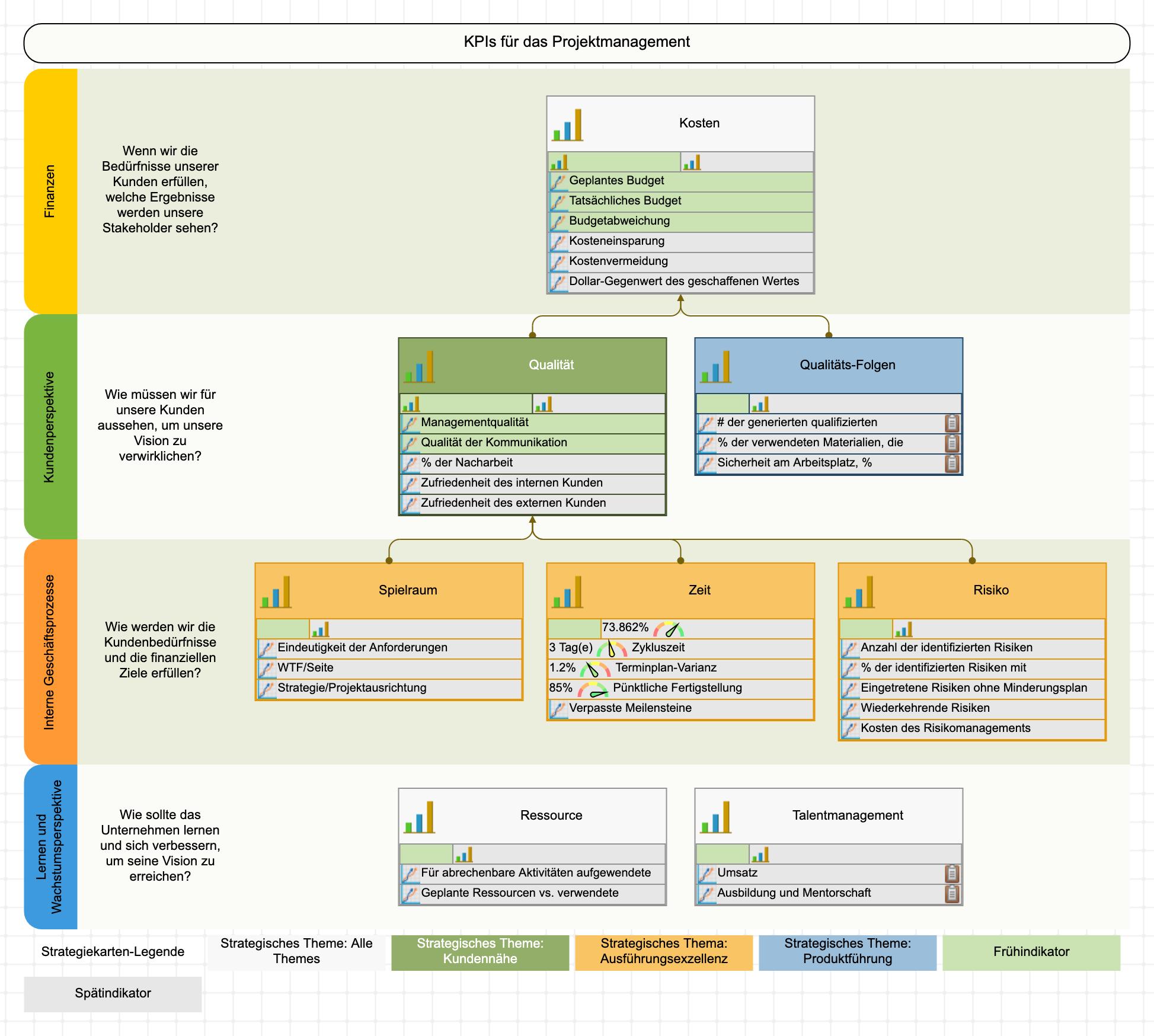 Projektmanagement-KPIs auf der Strategiekarte