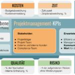 KPIs für das Projektmanagement