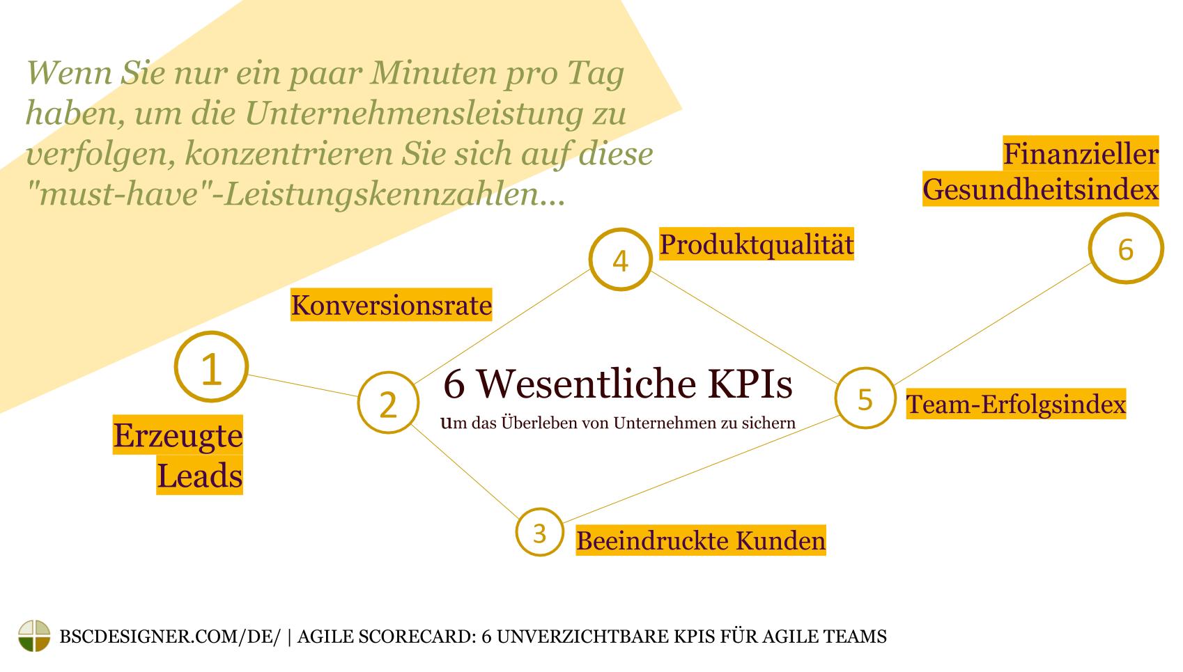 6 Essentielle KPIs zur Sicherung des Überlebens des Unternehmens