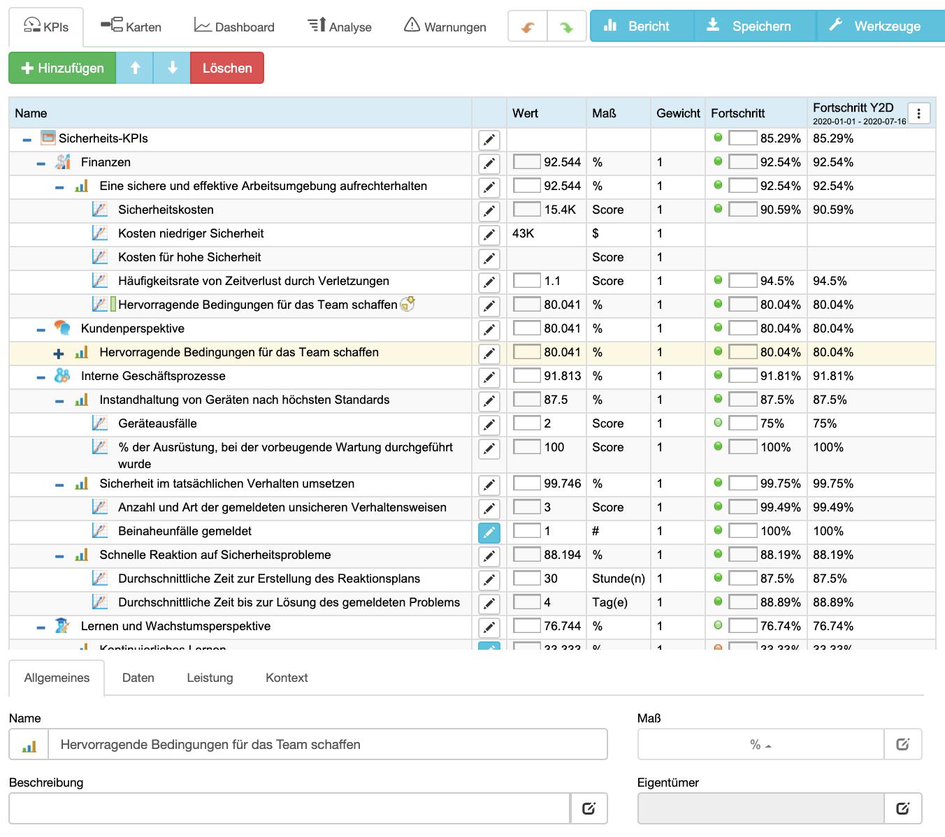 Sicherheits-KPIs in BSC Designer Online