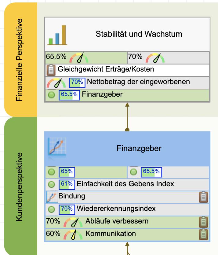 Stabilitäts- und Wachstumsziel auf der Scorecard einer gemeinnützigen Organisation
