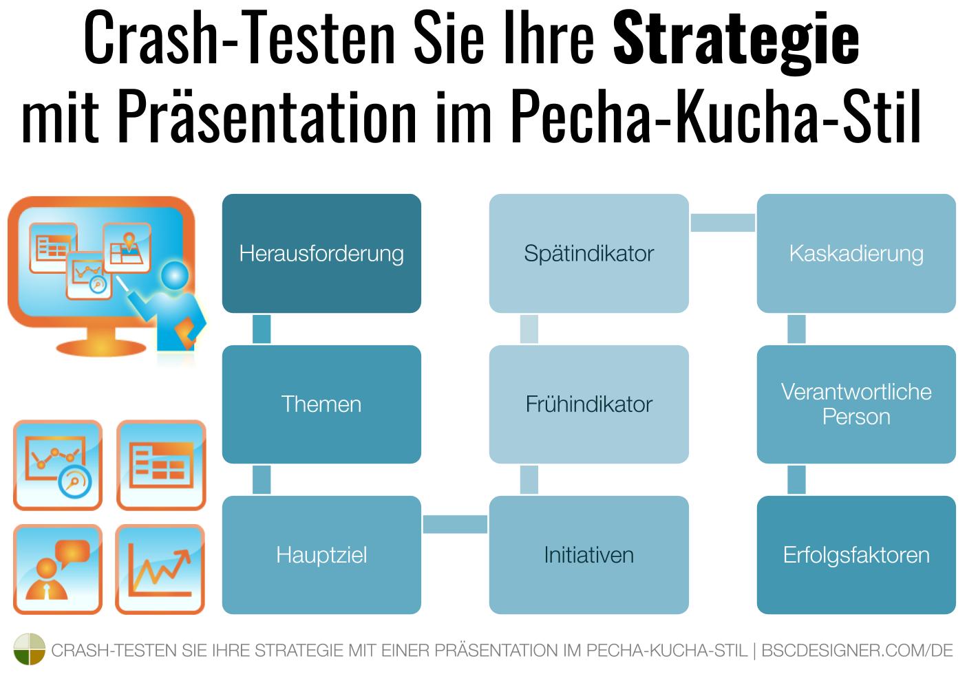 Testen Sie Ihre Strategie mit einer Präsentation im Pecha-Kucha-Stil