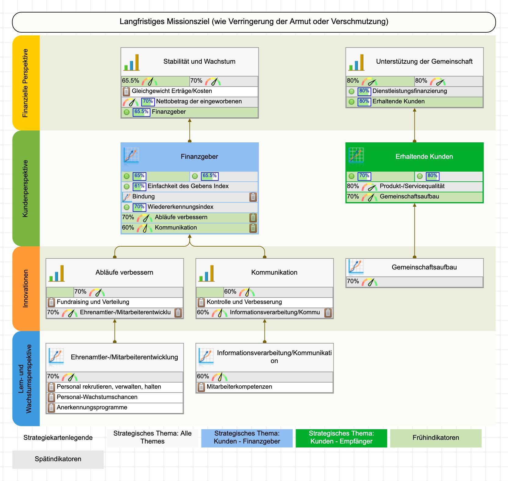 Beispiel einer Strategiekarte für eine gemeinnützige Organisation