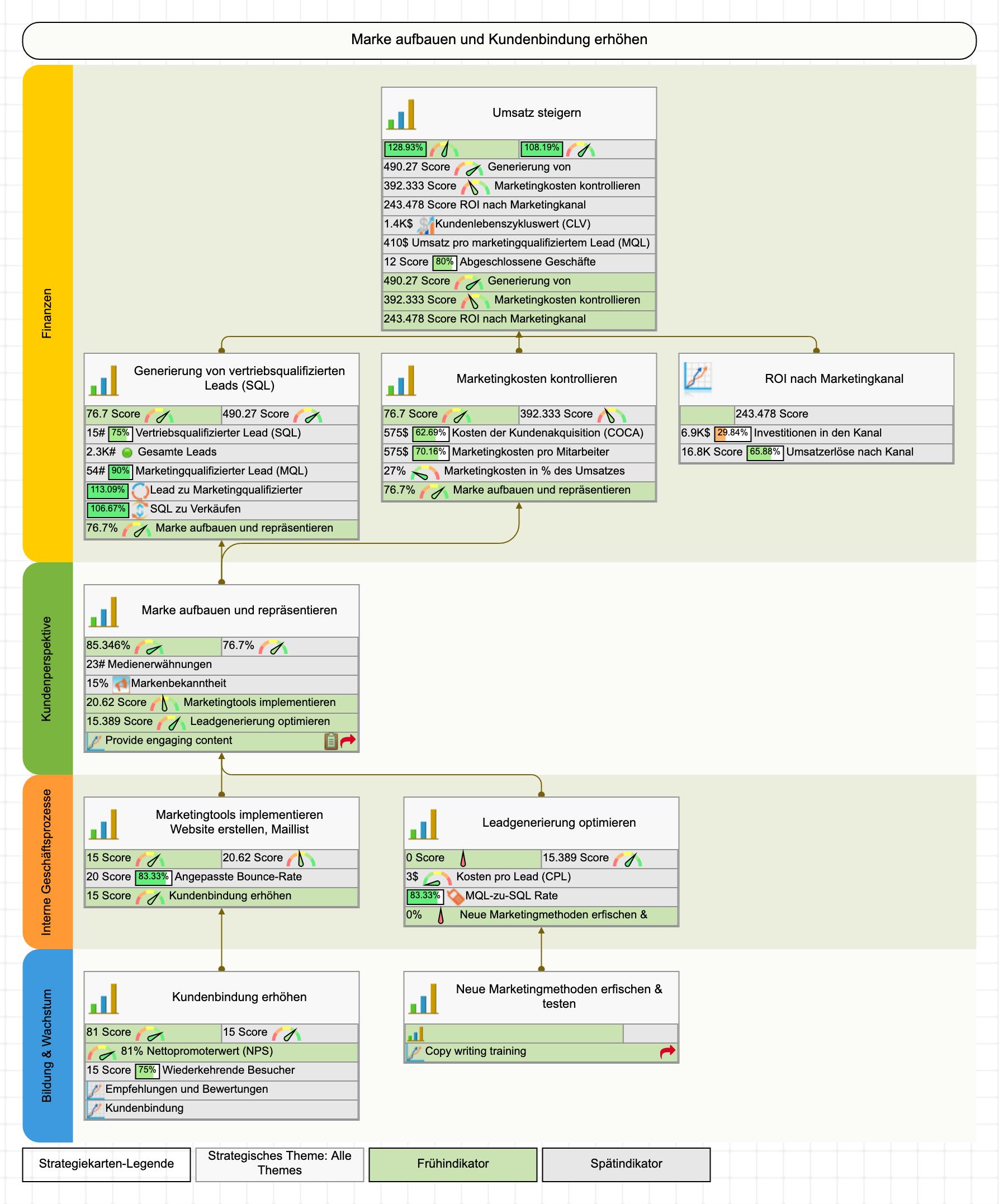 Stufe 2-Scorecard - Strategiekarte für Marketing