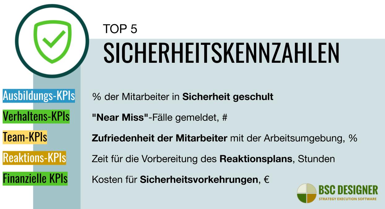 Top 5 Sicherheits-KPIs