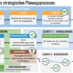 5 Schritte des strategischen Planungsprozesses von der Definition der Werte, Vision und Mission bis zur Beschreibung der Strategie auf Strategiekarten mit Geschäftszielen, KPIs und Initiativen.