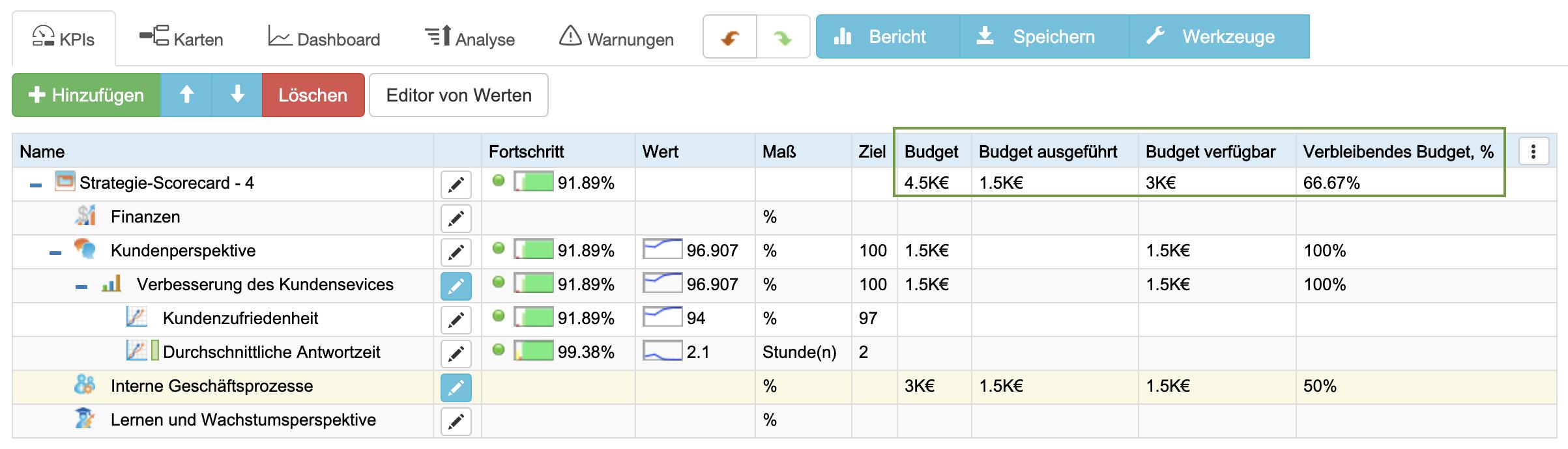 Budgetierung in der Strategieplanung