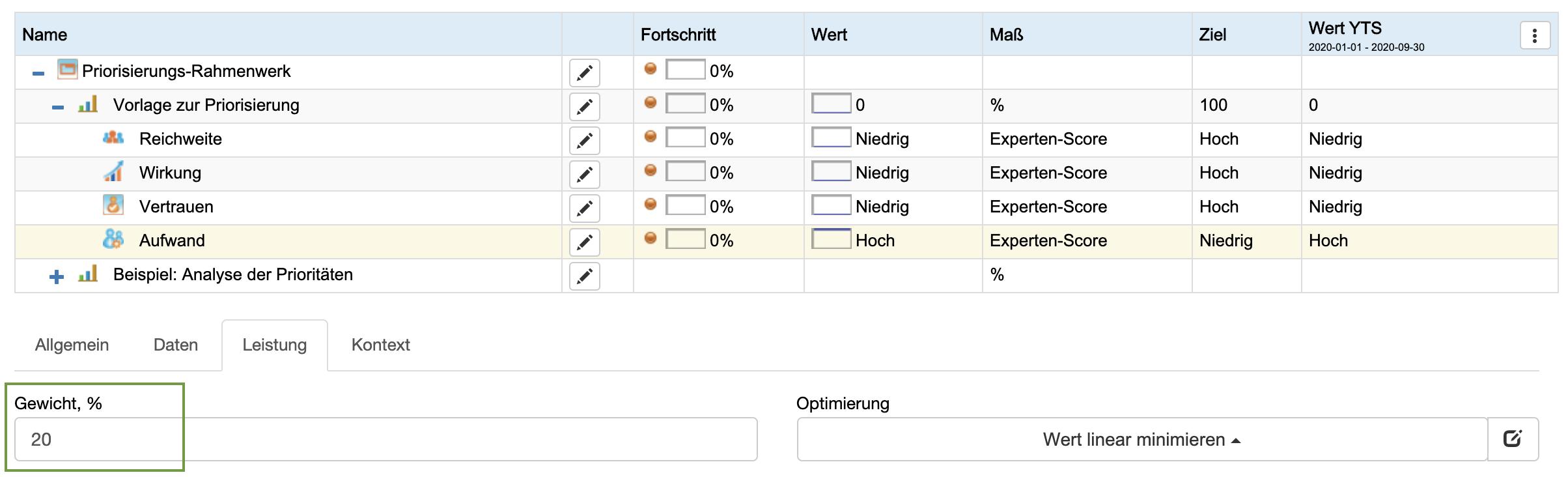 Gewichtung des Priorisierungsparameters im BSC Designer