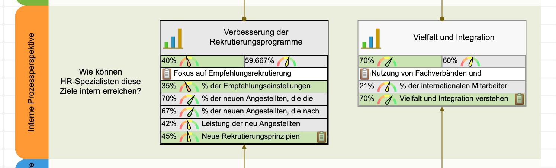 HR-Scorecard Ziele der internen Perspektive