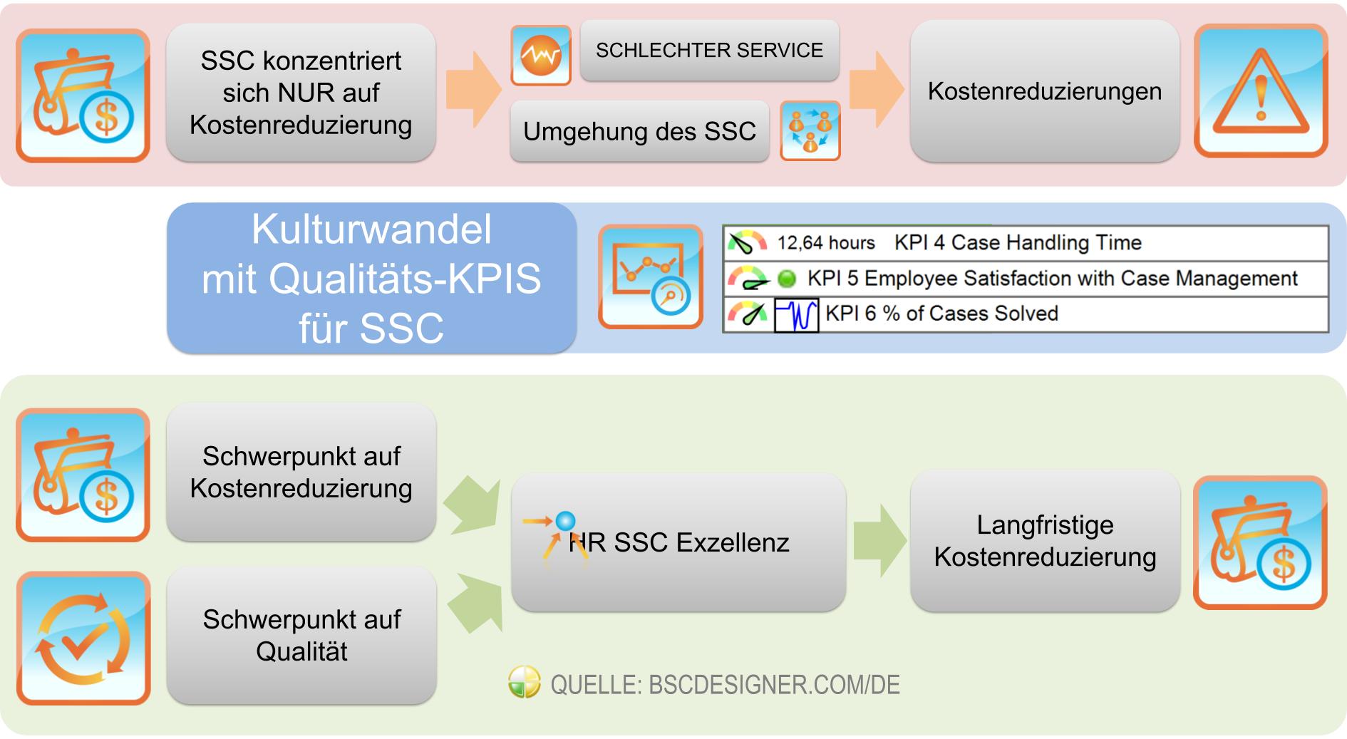 Kulturwandel mit KPIs für HR Shared Services (SSC)