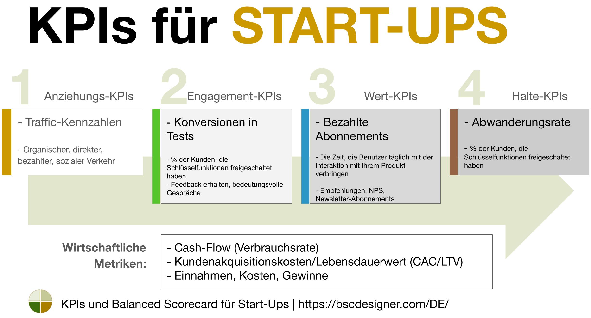 Start-Up-KPIs von BSC Designer erklärt