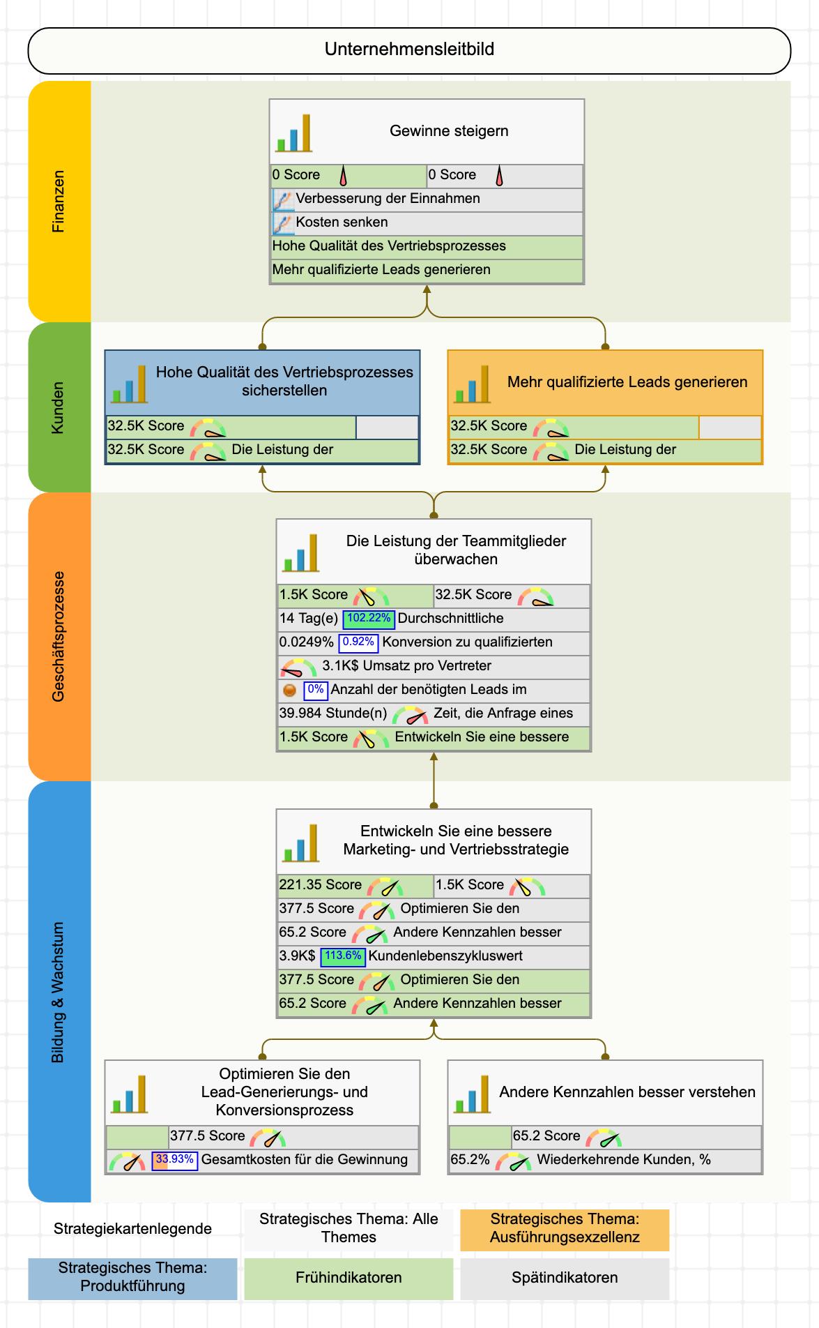 KPIs, Scorecard und Strategiekarten-Beispiel. Vertrieb