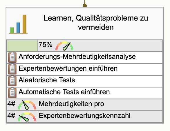 Lernen, Qualitätsprobleme zu vermeiden