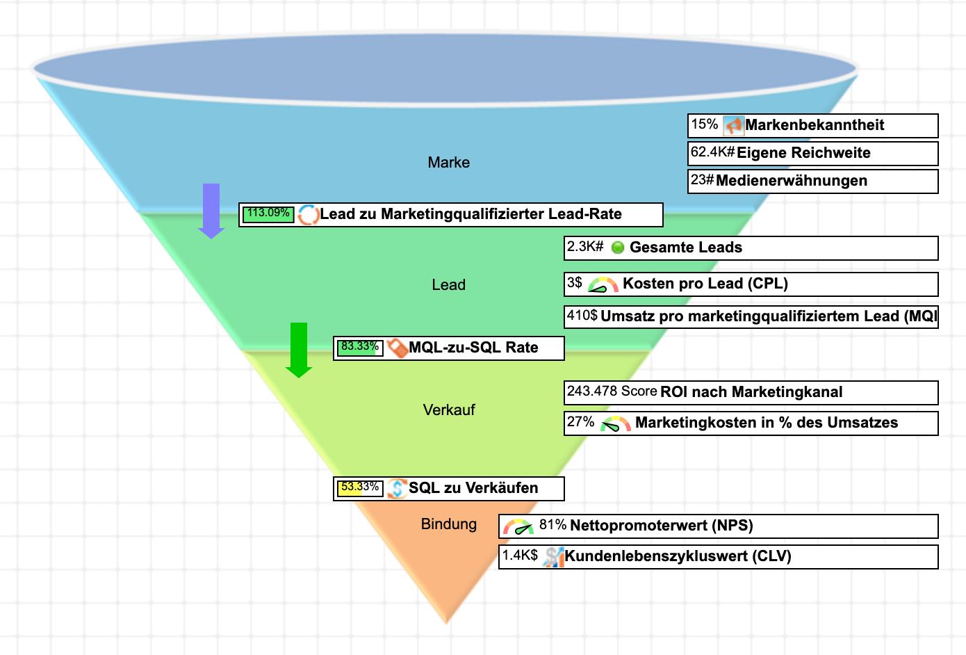 Marketingtrichter mit KPIs in BSC Designer