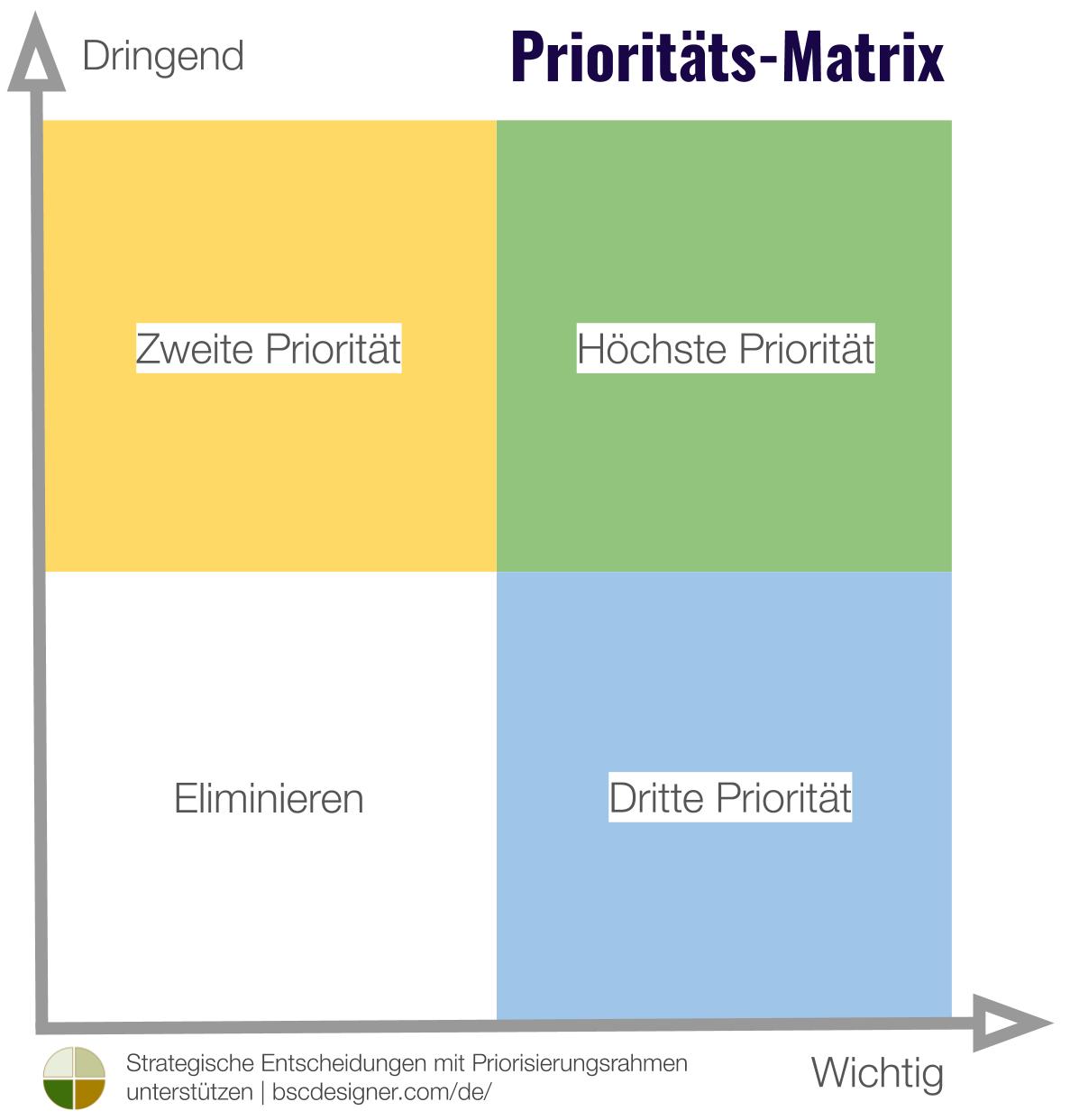 Prioritätsmatrix