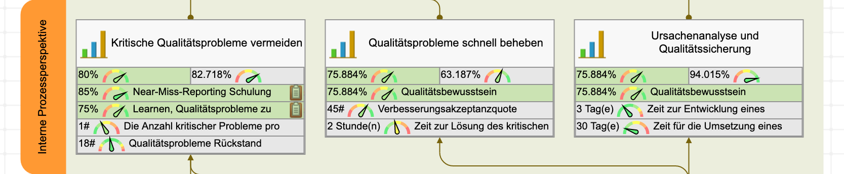 Qualitäts-Scorecard - interne Perspektive