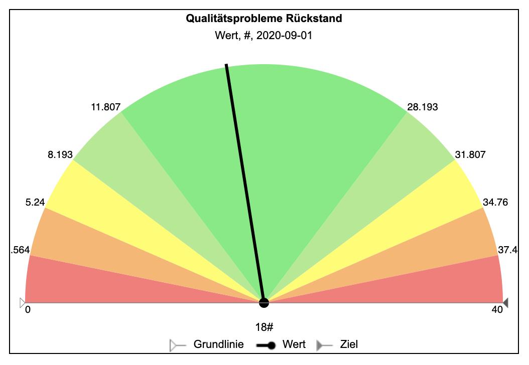 Qualitätsprobleme-Backlog