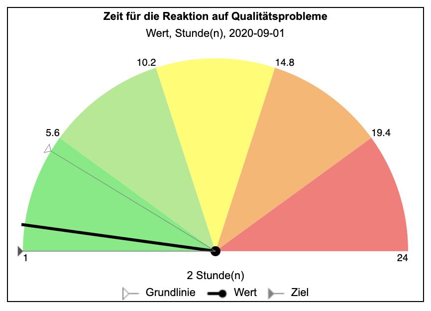 Reaktionszeit-Qualitätsindikator