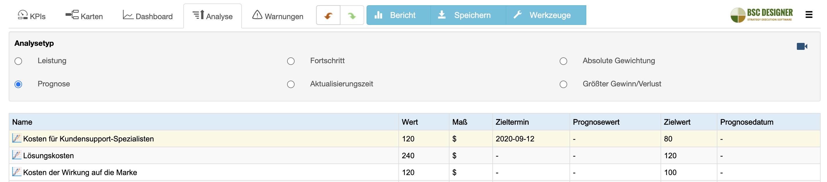 Scorecard-Analyse in BSC Designer