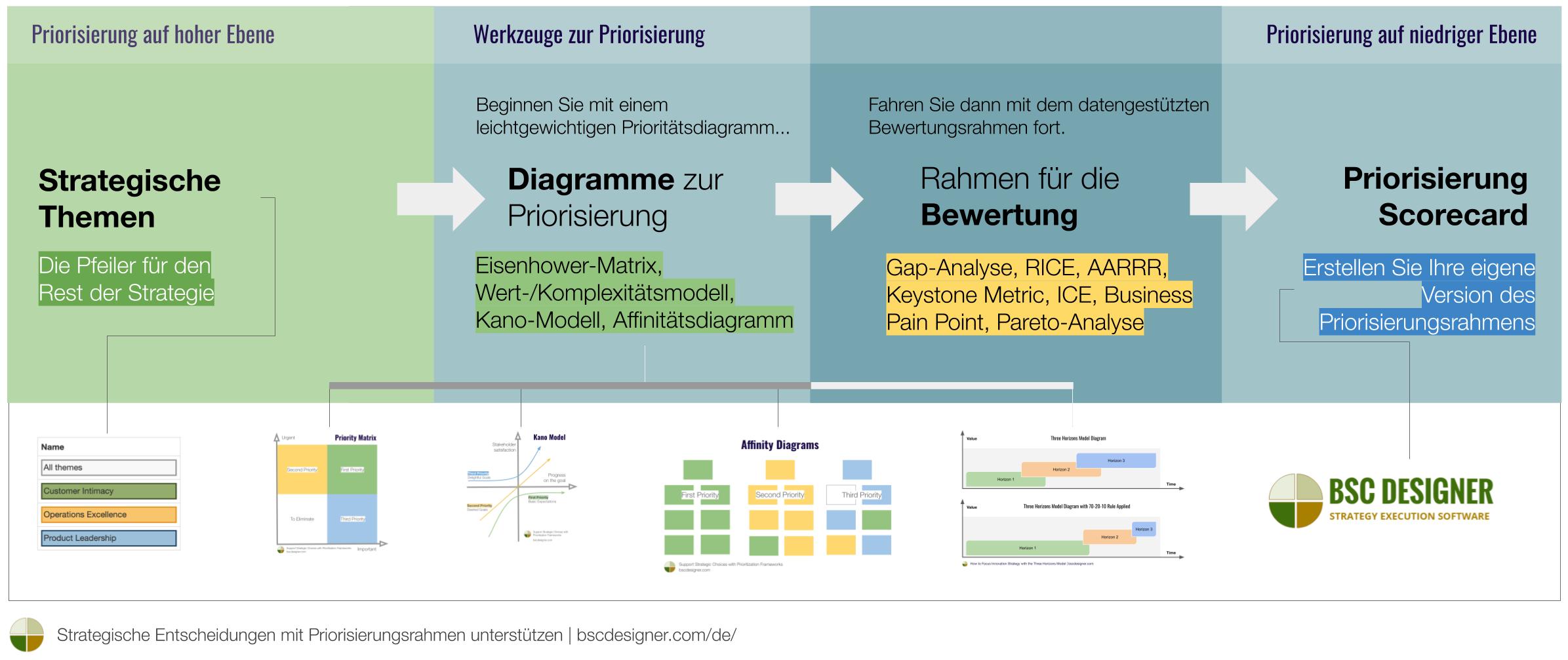 Strategische Entscheidungen mit Priorisierungsrahmen - Priorisierungswerkzeuge