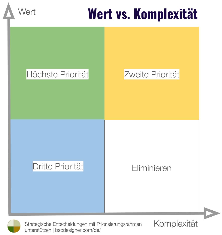 Wert vs. Komplexitäts-Matrix